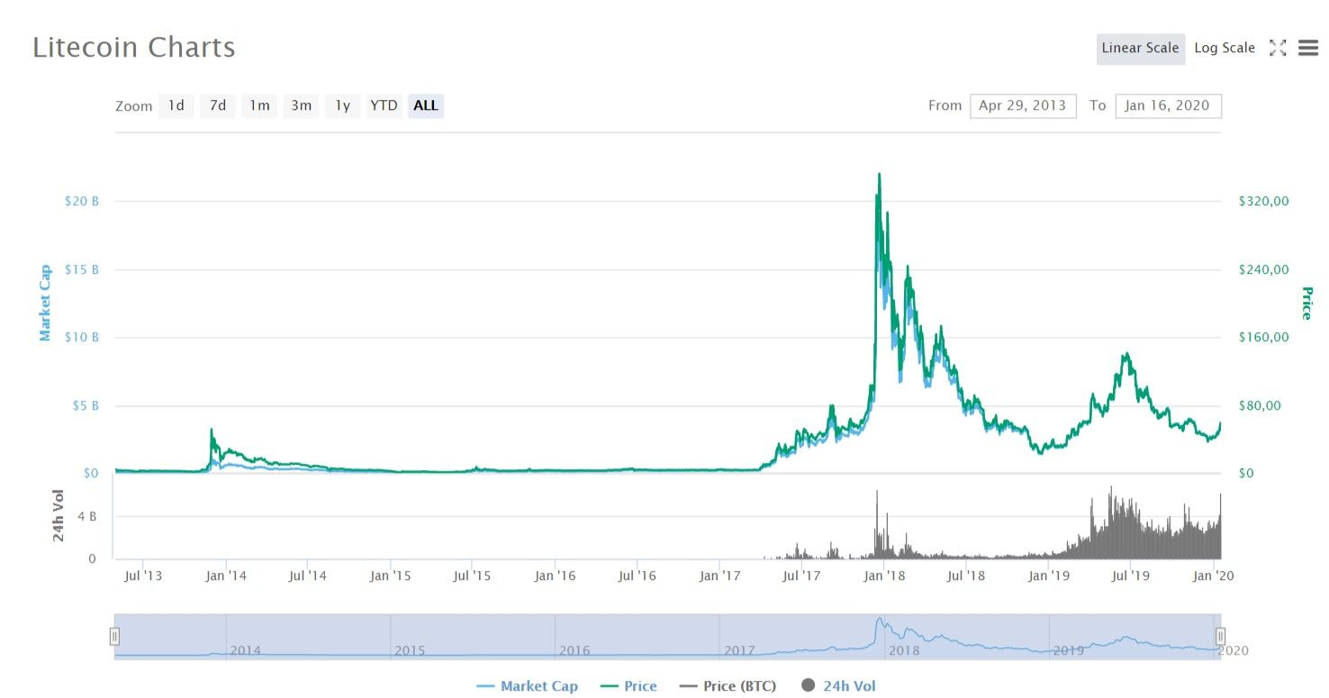 Litecoin historic price chart