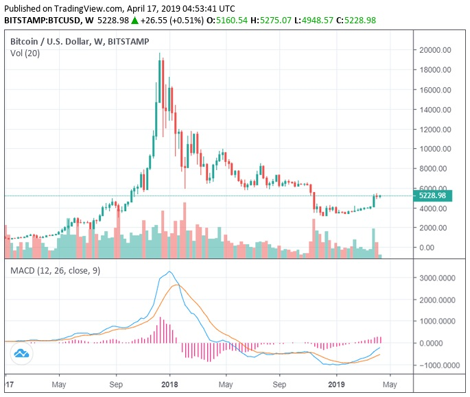 Bitcoin Btc Price Prediction 2020 2040 Stormgain