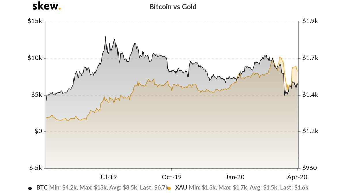 One-year Bitcoin vs gold chart - Skew