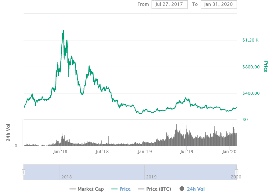 history of cryptocurrency prices
