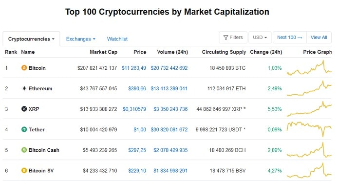 Die Position von Bitcoin Cash in den Top 100 Kryptowährungen