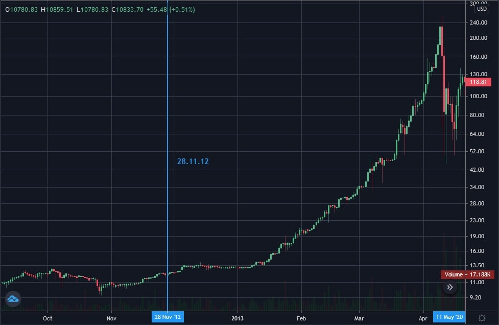 The period around the first Bitcoin halving