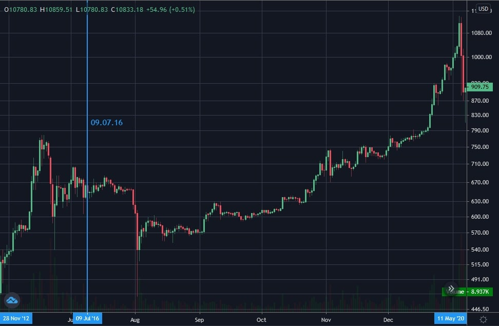 The period around the second Bitcoin halving