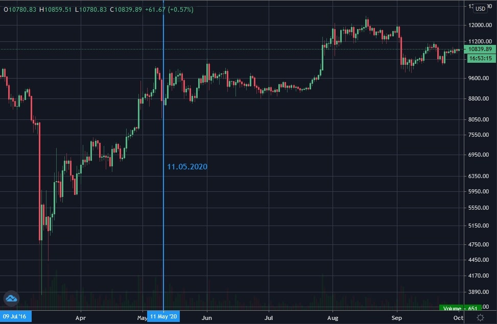 The period around the third Bitcoin halving