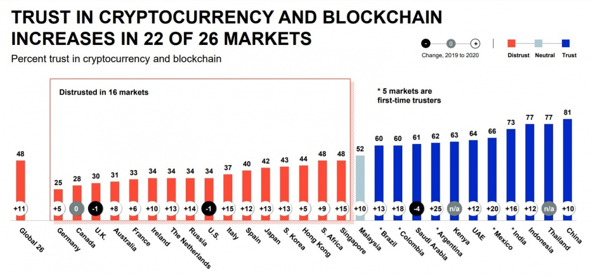 blockchain-trust-by-country