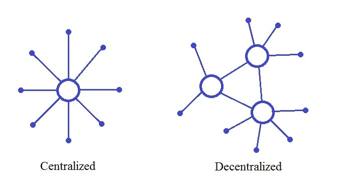 Centralised and decentralised systems