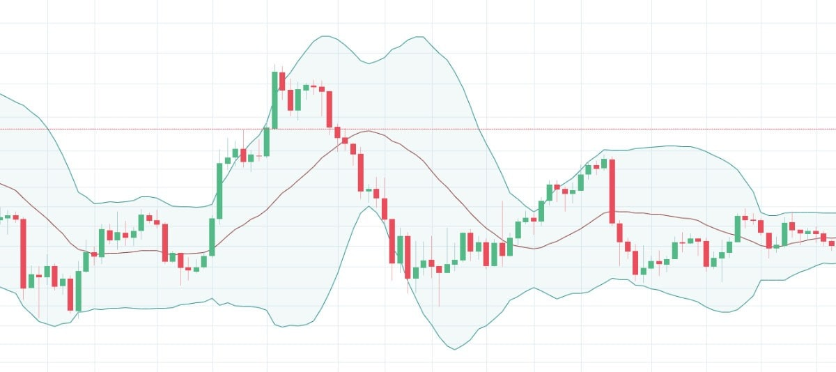 Basic Bollinger Bands diagram