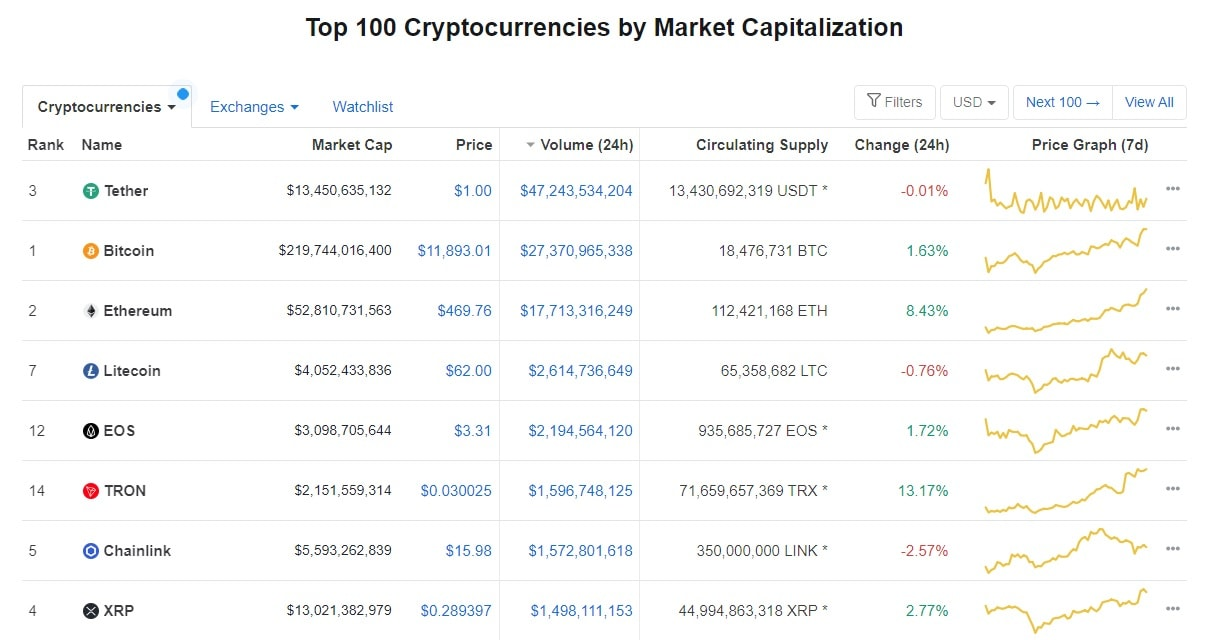 Cryptocurrencies ranked by daily volume (source: coinmartketcap.com)