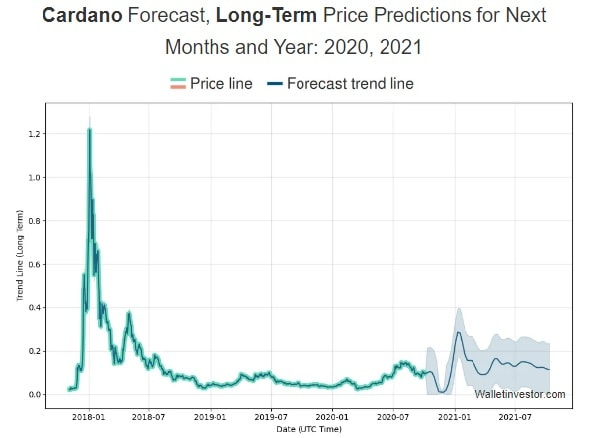 WalletInvestor's Cardano (ADA) 2020-2021 price prediction