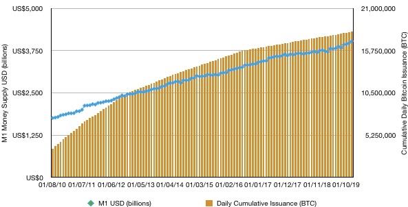 Bitcoin hausse dans le graphique de valeur.  Bitcoin en circulation.