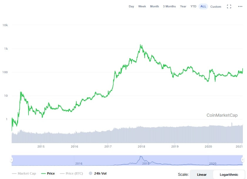 DASH/USD historical price chart for 2014-2021.