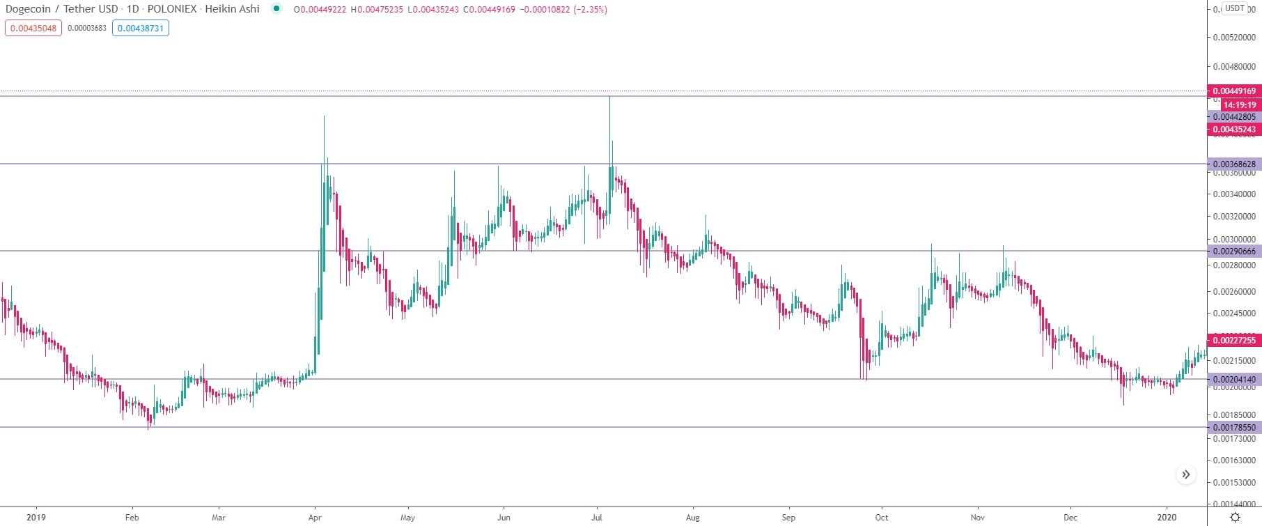DOGE/USDT daily logarithmic chart in 2019.