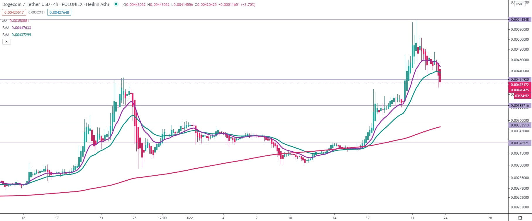 Dogecoin (DOGE) price prediction for 2020-2030. | StormGain