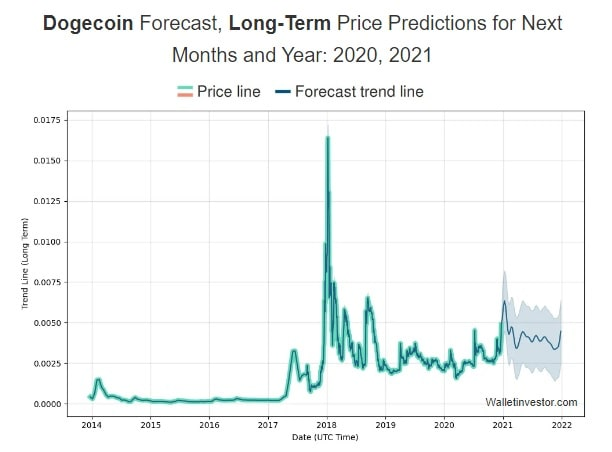 Dogecoin Doge Price Prediction For 2020 2030 Stormgain