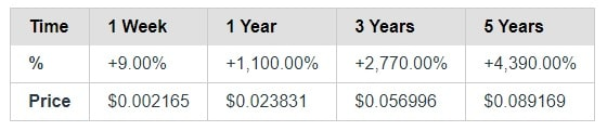 Coinliker's Dogecoin price prediction for 5 years.