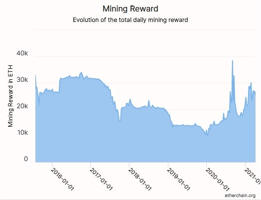 Ethereum mining reward chart