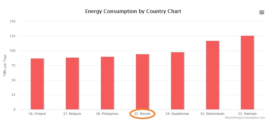 Bitcoin energy consumption compared to that of countries