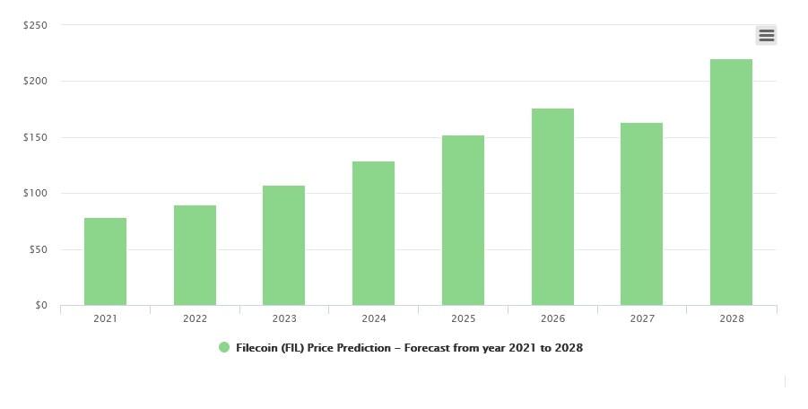 Filecoin price prediction 2021-2025 | StormGain