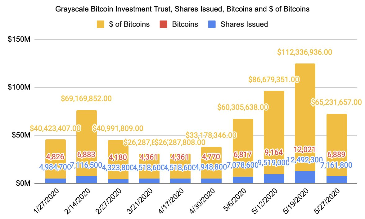 Grayscale Bitcoin Trust's activity in 2020