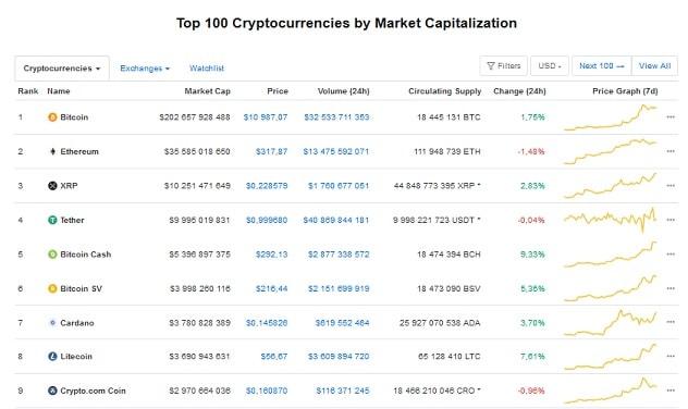 Vị trí của Litecoin trong Nhóm 100 đồng tiền mã hóa hàng đầu