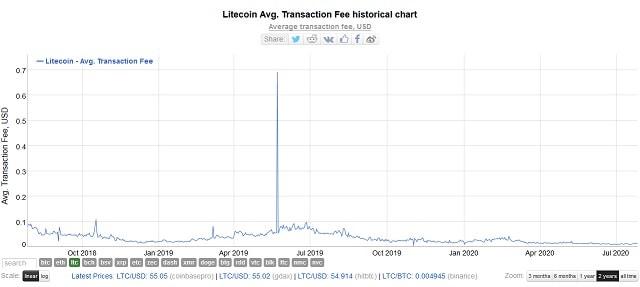 Biểu đồ phí giao dịch trung bình của Litecoin