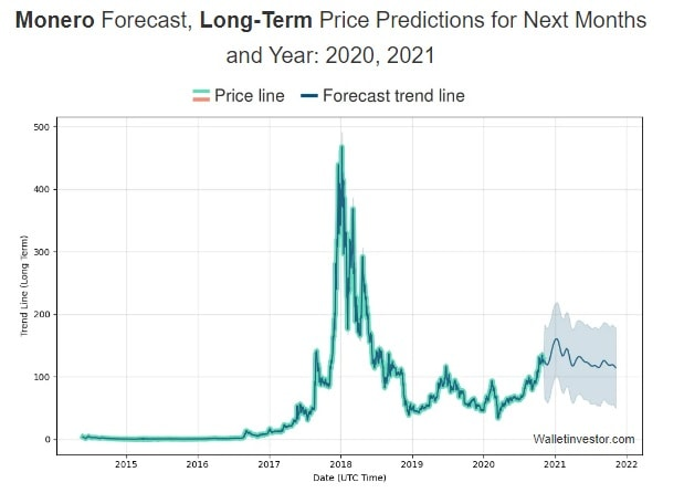 WalletInvestor's Monero (XMR) 2020-2022 price prediction.