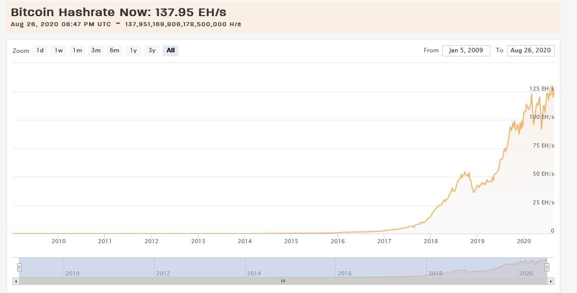 График хешрейта биткоина
