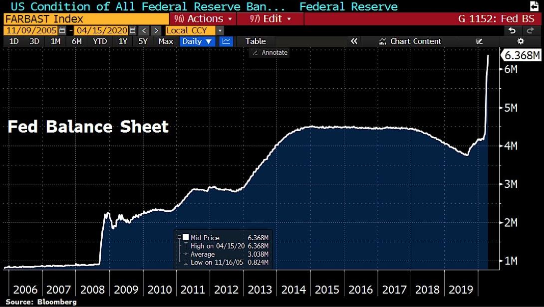 Le bilan de la Réserve fédérale.